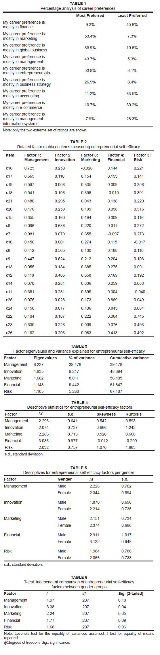 Dissertation self-efficacy scale