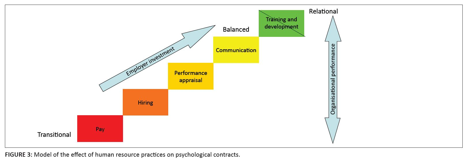 The Effect Of Human Resource Practices On Psychological Contracts At