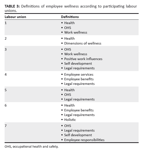 Employee wellness programs literature review