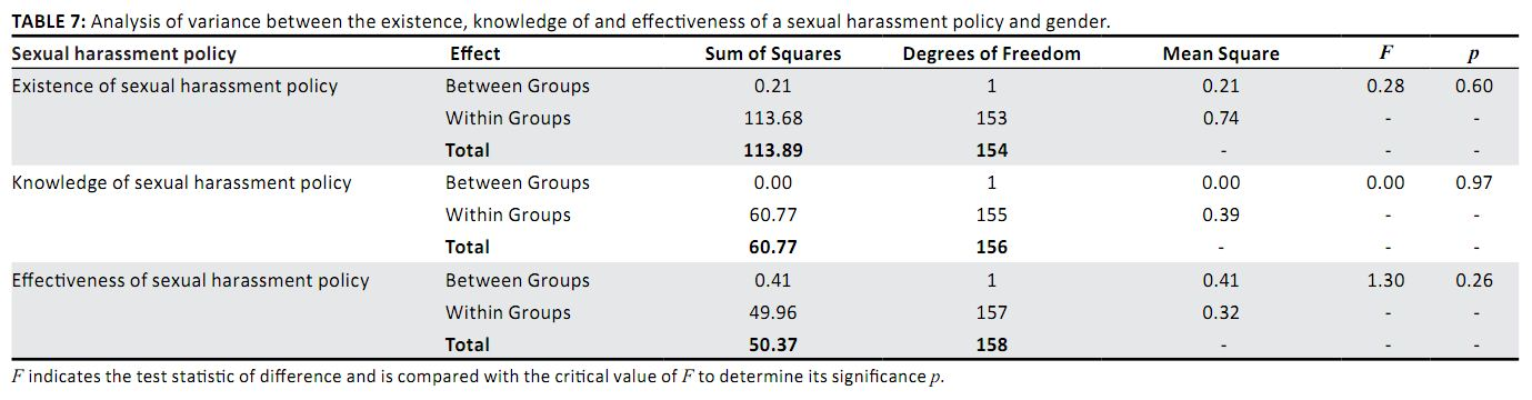 Sexual harassment at work statistics workers